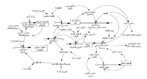 نمونه پروژه های مهندسی صنایع (سیستم تولید به هنگام)
