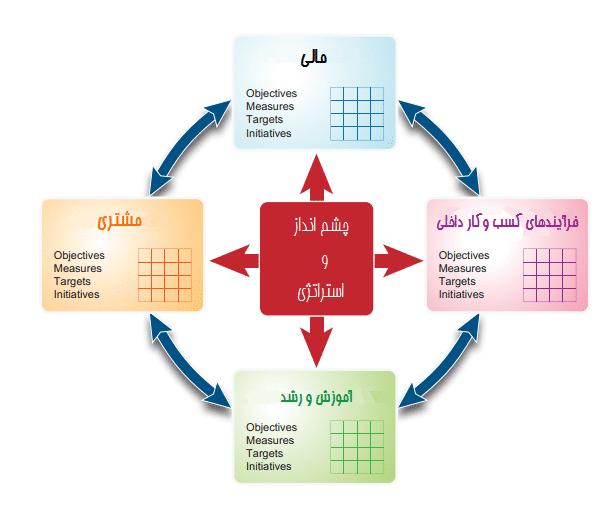 نمونه پروژه های مهندسی صنایع ارزیابی عملکرد با استفاده از روش ترکیبی کارت امتیازی متوازن