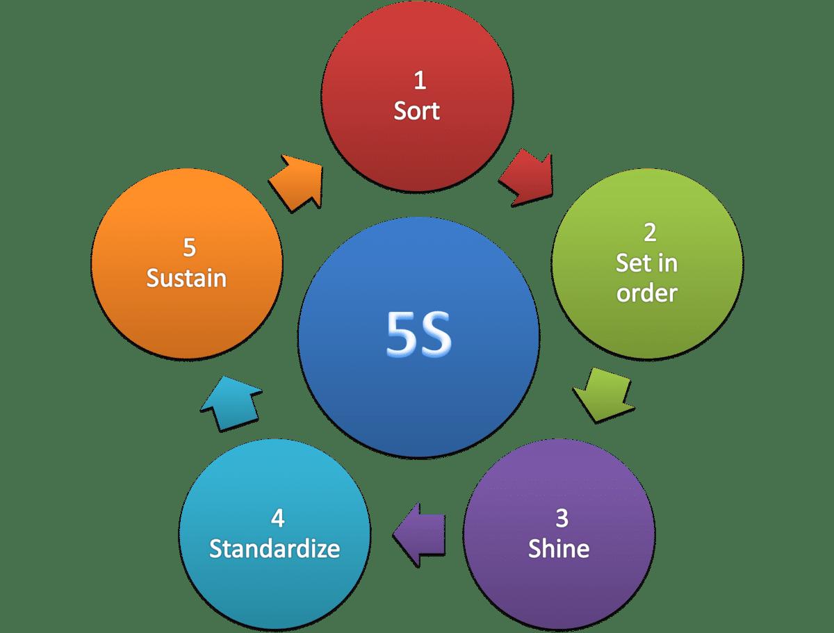 ۵S چیست؟